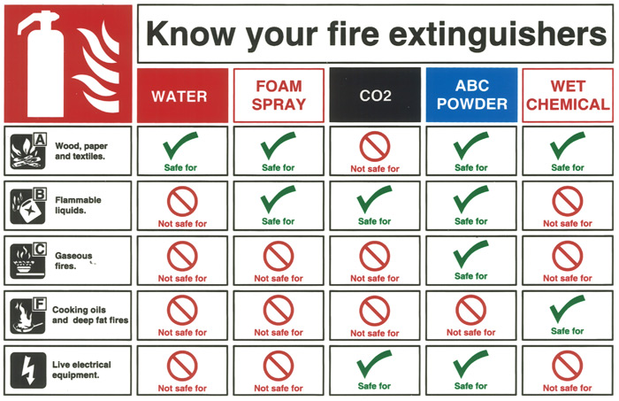 Fire Extinguisher Classification Chart