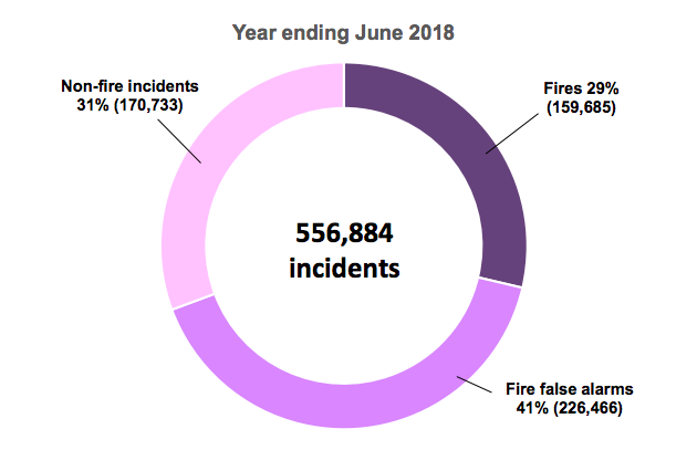 Total incidents attended by type of incident, England; year ending June 2018